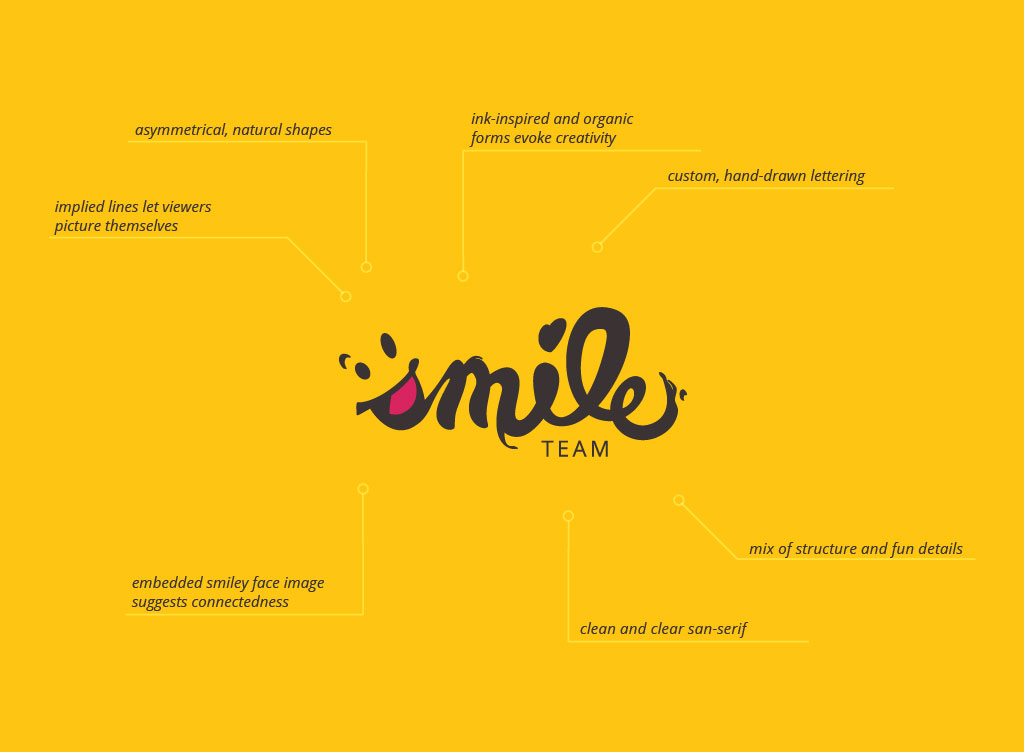 Smile Team logo design infographic explaining all the symbolism in their core identity.