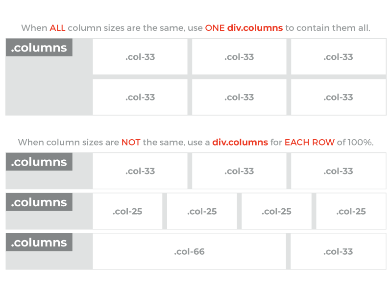 Graphic. Illustration of how to name and nest various HTML divs to create CSS-only columns.