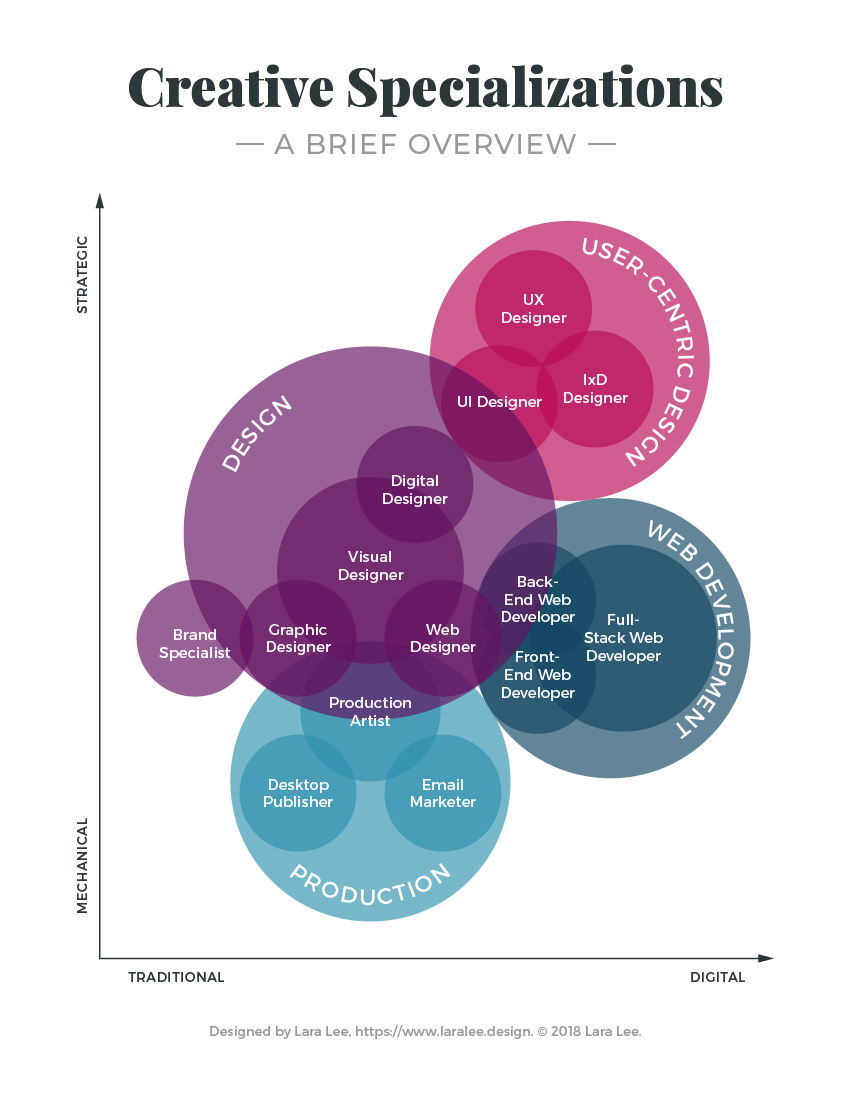 Infographic. Merging and splitting of several branches and specializations of design.