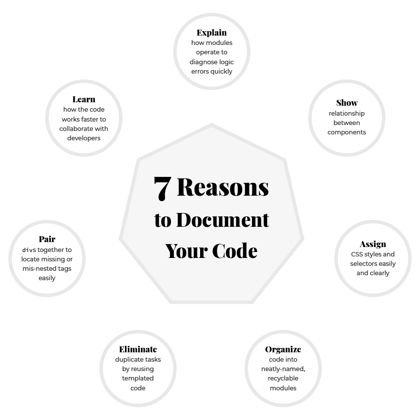 Graphic. 7 Reasons to Document Your Code.