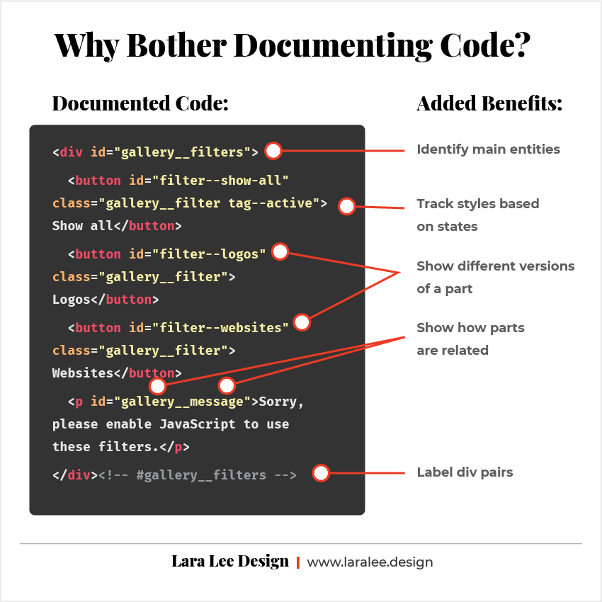 Graphic. Why Bother Documenting Code? Example real-life documented code with added-benefits.