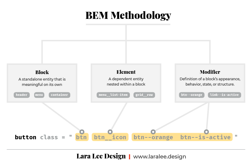 Infographic. BEM Methodology, the definitions of Block, Element, and Modifier with examples.