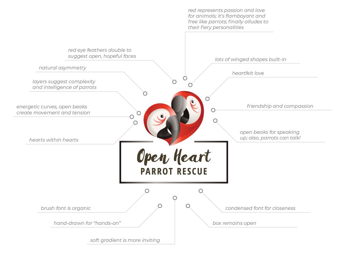 Case study: Open Heart Parrot Rescue, a fictitious organization. Logo design infographic explaining its symbolism.
