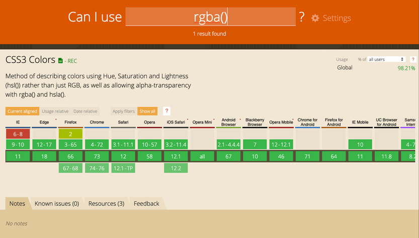 Screenshot. Support shown for the CSS3 rgba() function on Can I Use?