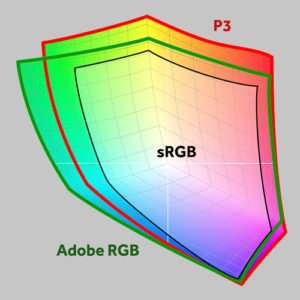 Illustration. Comparison of sRGB and two extended RGB gamuts, Adobe RGB and Apple P3. Credit: Creative Pro.