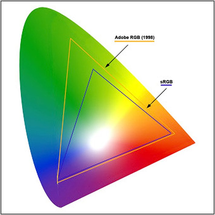 Illustration. Comparison of sRGB and extended RGB gamuts, Adobe RGB. Credit: Fstoppers.