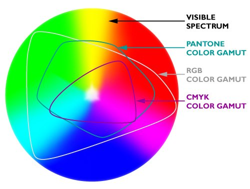 Illustration. Comparison of gamuts from largest to smallest: visible spectrum, Pantone (PMS), RGB, and CMYK. Credit: University of St. Thomas.