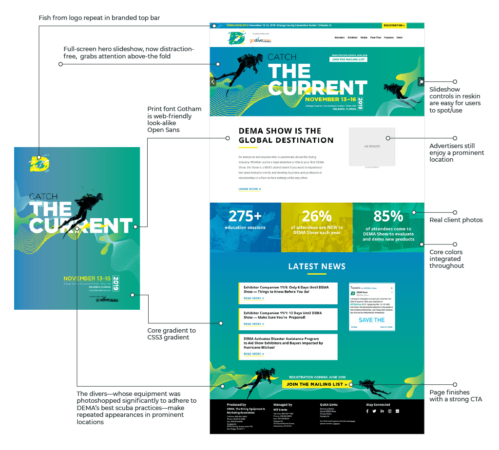 Infographic illustrating how the core inspired me for the trade show website reskin.