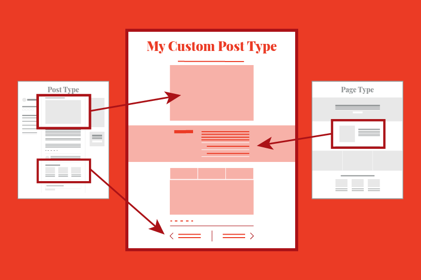 Why Use Custom Post Types in WordPress? An illustration of a custom post type borrowing design and functional elements from both a post type and a page type.