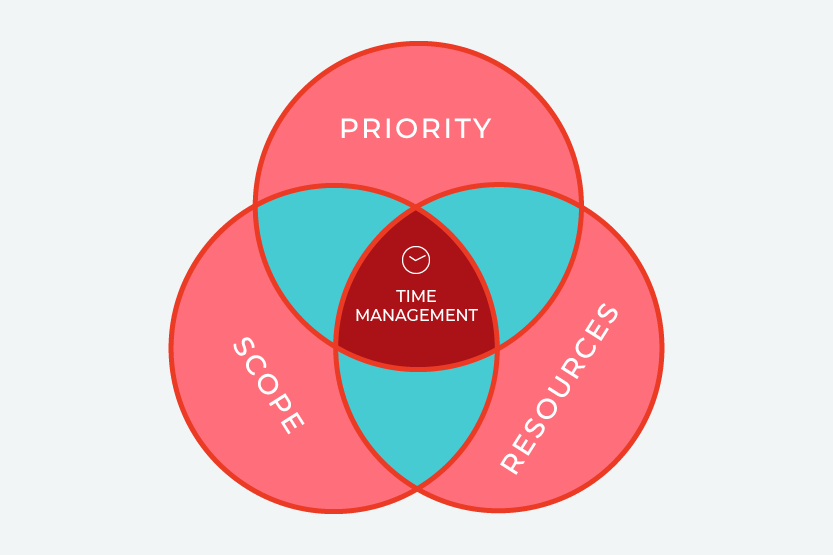 Illustration. Time Management for Designers: Balancing Project Priority, Scope, and Resources.