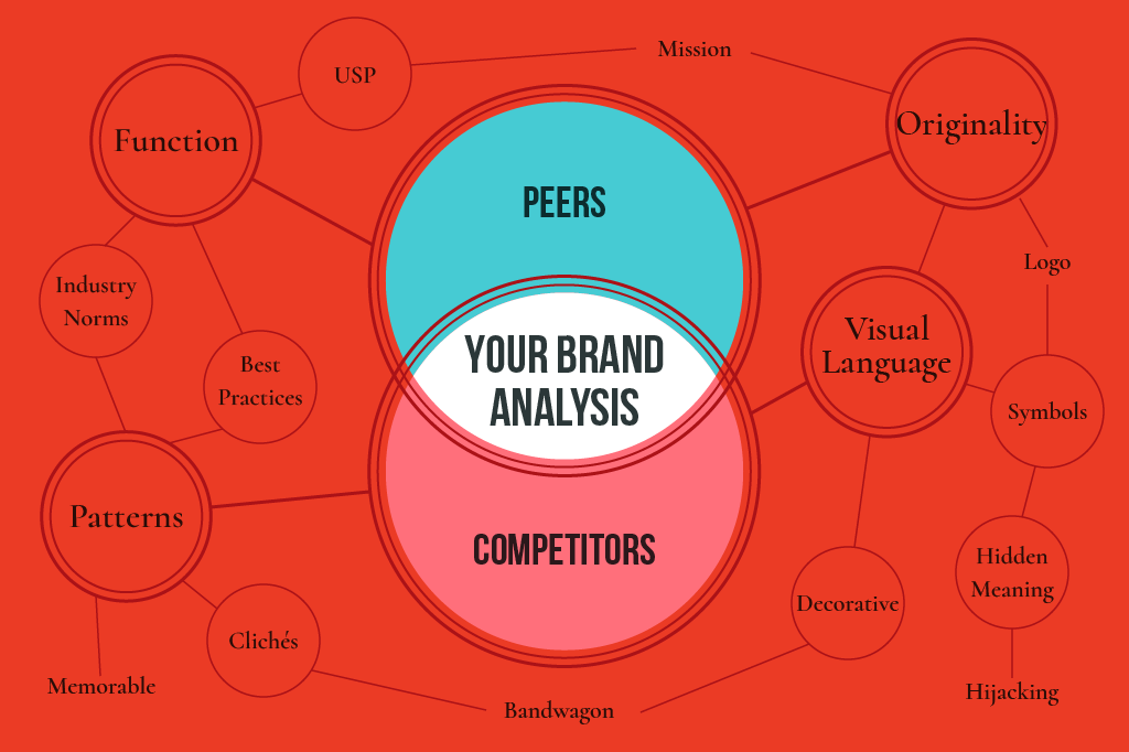 Lara Lee Design | Branding with Peer & Competitor Analysis, Learn More >