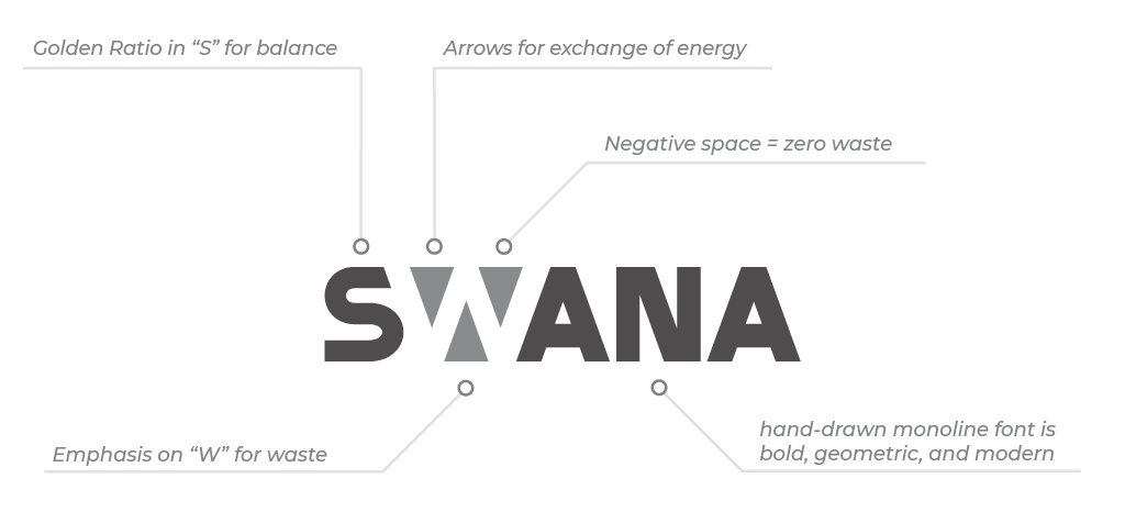 Symbols and concepts behind my SWANA business logo design.