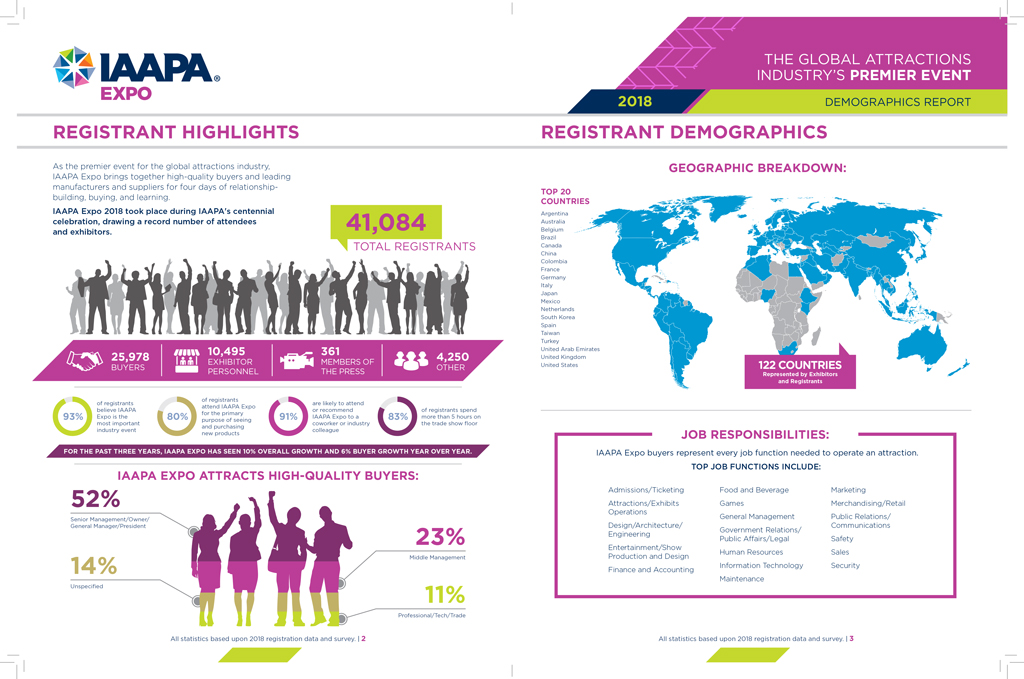 Interior spread from the print report detailing IAAPA Expo 2018 registrant highlights.
