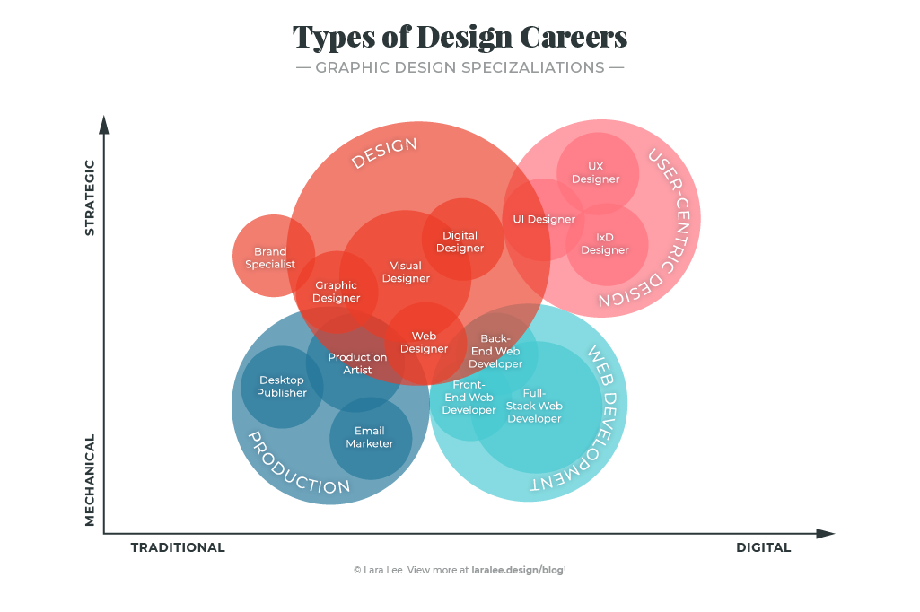 Infographic illustrating the overlaps between types of design careers and their graphic and web design specializations.